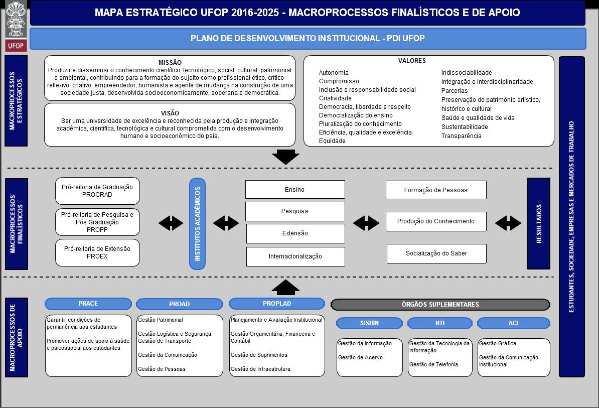Mapa estratégico Proplad